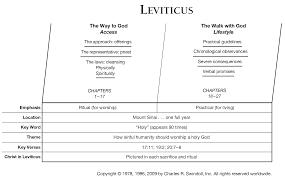 Leviticus Commentaries Sermons Precept Austin