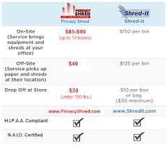 Medical Chart Shredding Medical Records Shredding In South Pasadena Ca Privacy Shred