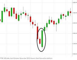 Dse Index Chart Advanced Technical Analysis Techniques Cmc Markets