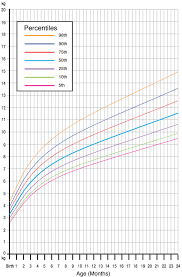 Average Baby Growth Chart Percentile Our Obsession With Infant Growth Charts May Be Fuelling