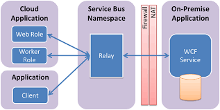 Get Started With Azure Relay Wcf Relays In Net Microsoft Docs