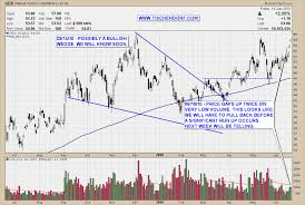 Technical Analysis Thoughts On Nyse Listed Gdx Market