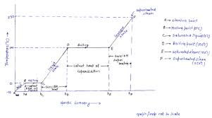 Temperature Enthalpy Chart With The Help Of Temperature Enthalpy Diagram Explain The