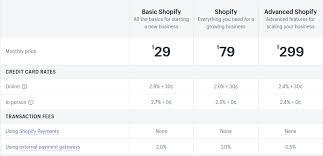 Ecommerce Platforms Comparison 2019 Shopify Vs Magento Vs