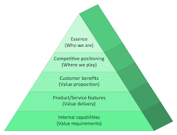 Diagram Of A Pyramid Pyramid Diagram Market Value Pyramid Diagram Marketing