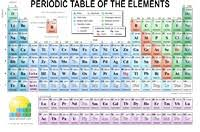 Periodic Table Chart Pdf Download Download Printable Materials Enig Periodic Table Of The