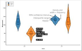 5 Reasons You Should Use A Violin Graph Bioturings Blog