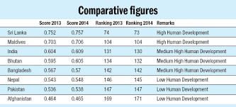 Hdi Chart 2012 Nepals Hdi Ranking Improves Moderately To 145 Un The