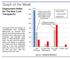 Panamax Rates Chart Panamax Clarksons Research