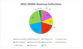 Payroll Tax Charts 2015 The Panama Papers Zimbabwe Must Not Waste This Opportunity