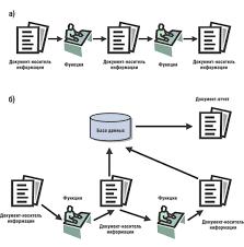 Реферат Внедрение информационной системы как способ  Внедрение информационной системы как способ совершенствования бизнес процессов предприятия