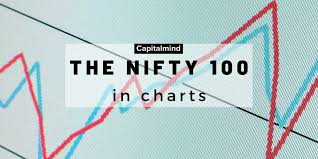 Charts Nifty 50 And Nifty Junior Monthly Returns Pe And