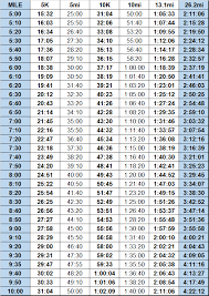 Marathon Pace Predictor Chart Pace Chart Lowell Running Co