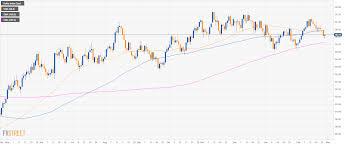 Strength Level Chart Us Dollar Index Technical Analysis Greenback Regaining Some
