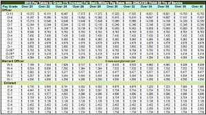 Navy Enlisted Pay Chart Salary Marine Corps Online Charts Collection