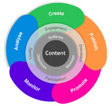 Content Marketing Strategy Content Marketing Strategy In Plain English Getting Started