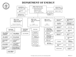 Nyc Doe Organizational Chart Doe Organization Chart 2015 Related Keywords Suggestions