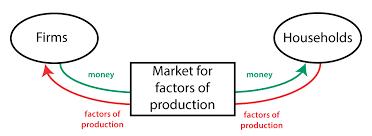 Circular Flow Diagram Policonomics