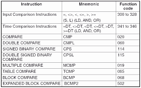 Omron Cp1h Compare Instructions Acc Automation