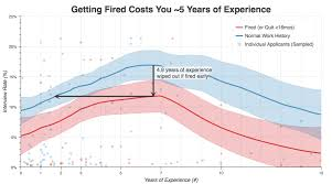 Resume Reason For Leaving How Leaving A Job Within 15 Months Hurts Future Hiring Chances