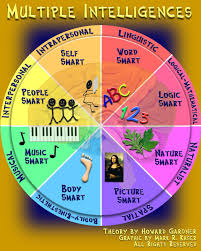 dance and multiple intelligences classroom choreography multiple intelligences wheel