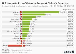 Chart U S Imports From Vietnam Surge At Chinas Expense