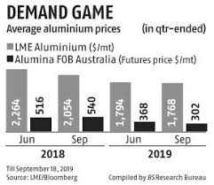 Aluminium Price Chart Aluminium Producers Likely To See Pressure On Profits Says