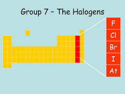 Electronic Configuration | Halogen Characterisitcs Periodic Table