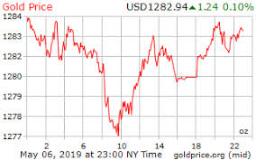 24 Hours Gold Price Chart 16 Rare Spot Gold Price Chart 24 Hours