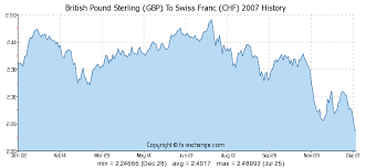Swiss Franc Exchange Rate Historical Chart Gbp To Chf History Colgate Share Price History