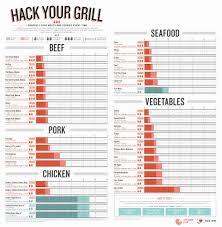 Vegetable Cooking Time Chart Printable Food Temperature Chart Www Bedowntowndaytona Com
