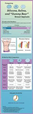 Gummy Bear Implant Size Chart Breast Implants