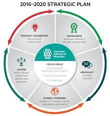 strategic plan outline template 5 year strategic business plan sample komunstudio