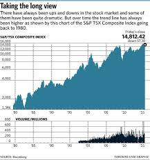 Dont Be Haunted By 2008 Market Meltdown Pape The Star