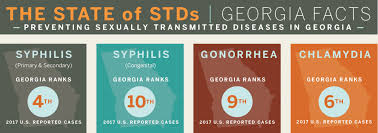 Womens Std Symptoms Chart Information About Stds Georgia Department Of Public Health