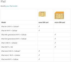 The name also reflects the fact that this is the largest type of sim card available at 15 x 25mm. Sim Card Sizes Datago