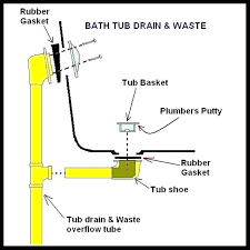 installing a new tub drain installing a bathtub drain how to install a bathtub drain install