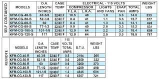 Kfm Charts Deli Cases
