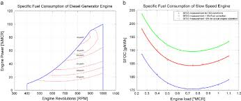 Specific Fuel Consumption Graph For Representative Diesel