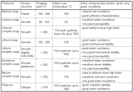 Grease Grades Chart Bicycle Bearing Grease Bicycle Bearing Greases Explained