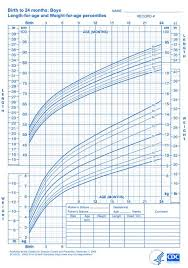 Who Growth Charts For Children Boys And Girls Baby Boy