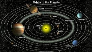 Image result for sun is the centre of the solar system