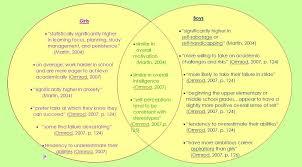 Girl Venn Diagram Psychological Differences Math And Science Its A Girl Thing