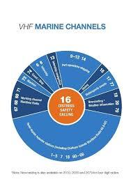 Marine Ssb Frequency Chart 48 Detailed Marine Ssb Frequency Chart