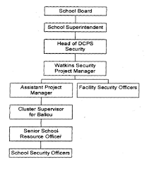 Dcps Org Chart Mpd Ballou Senior High School Safety Plan February 18 2004