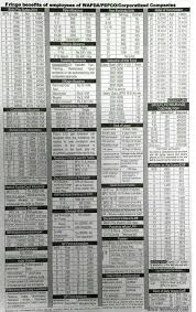 Fringe Benefits Pay Scales Chart For Wapda Pepco Employees
