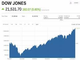 Dow Jones Futures Live Streaming Chart Dow Jones Index Today Djia Live Ticker Dow Jones Quote