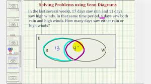 Elements Of A Venn Diagram Ex 1 Set Problem Solving Find The Number Of Element In The Union
