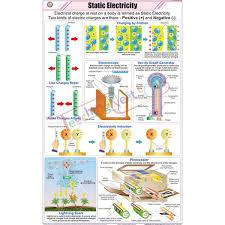 Static Electricity Chart 58x90cm