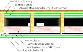 soundproof ceiling insulation. Simple Insulation Soundproof  To Soundproof Ceiling Insulation